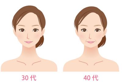 40代からの肌質の変化
